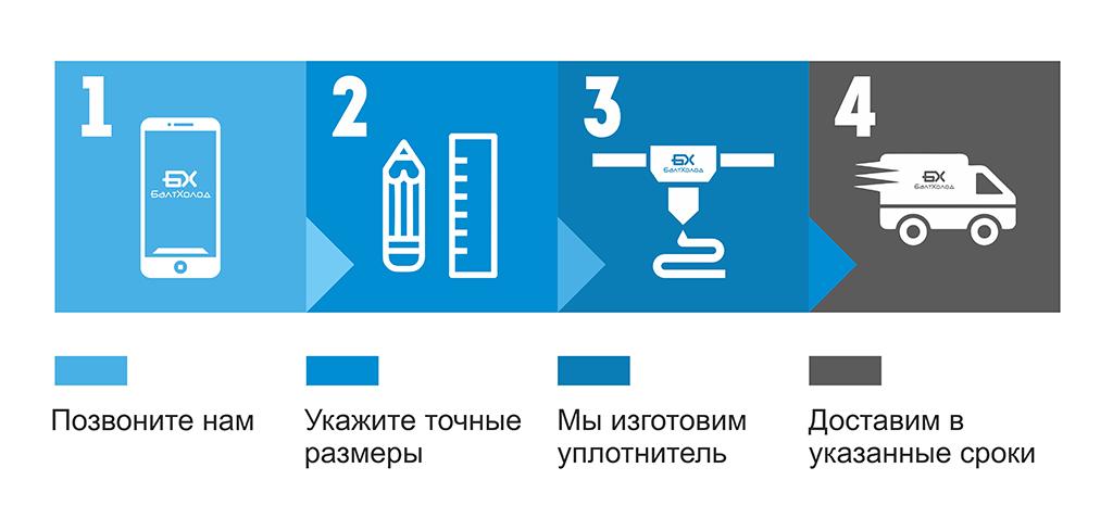 инфографика-заказ-уплотнительного-профиля-балтхолод
